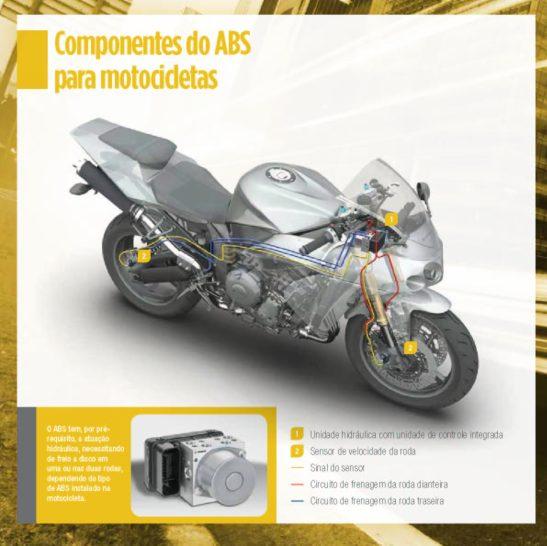 ABS Motos 2015 CESVI BRASIL_02