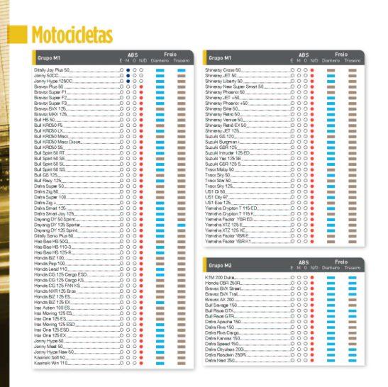 ABS Motos 2015 CESVI BRASIL_05