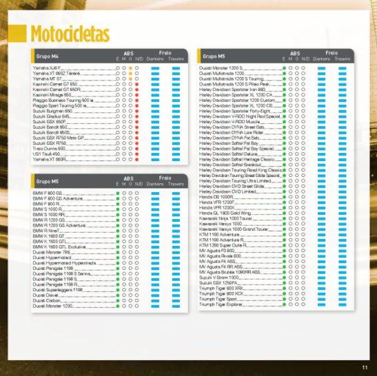 ABS Motos 2015 CESVI BRASIL_07