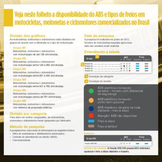 ABS Motos 2015 CESVI BRASIL_13